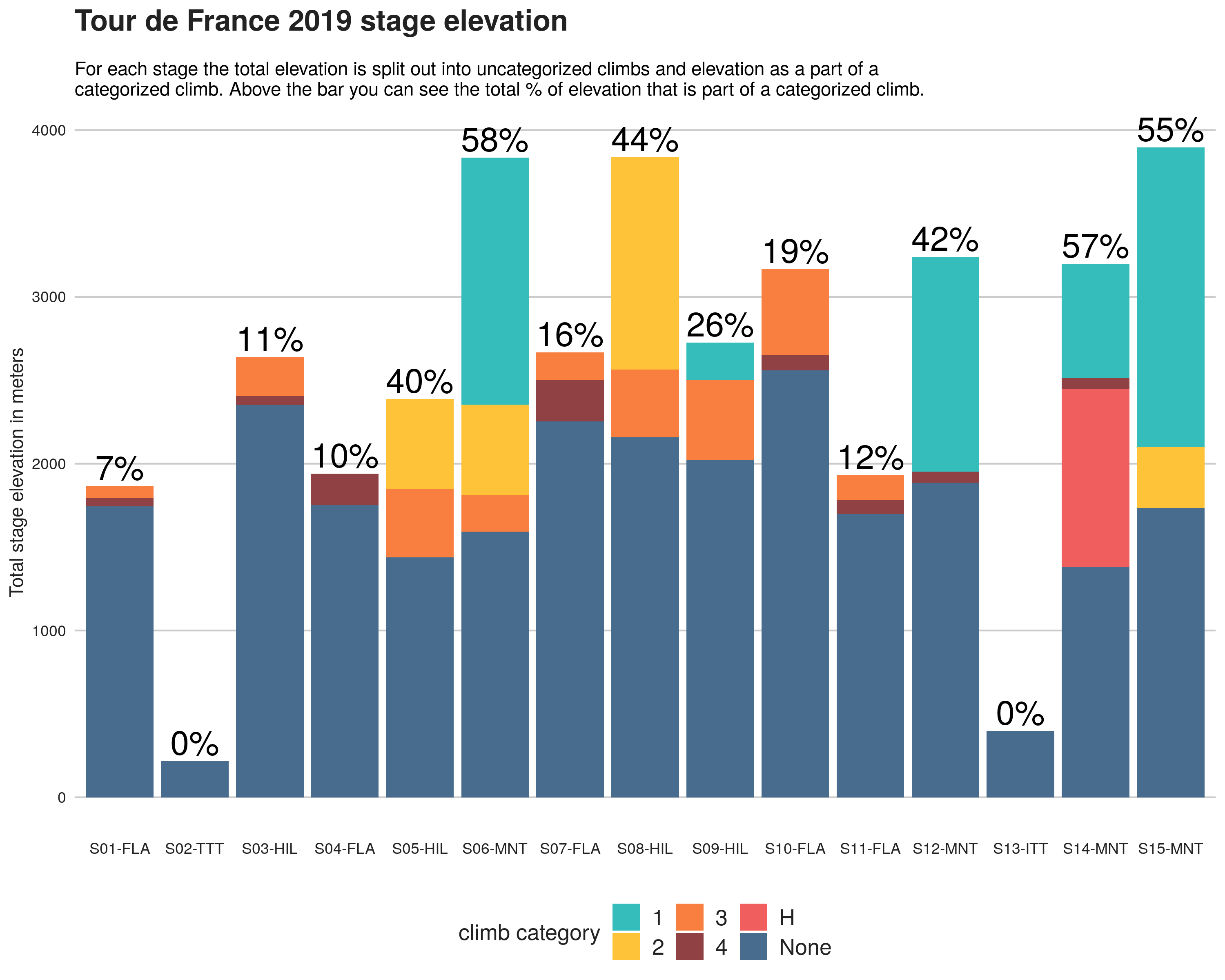 Tour de France 2019 stage elevation and the percentage of elevation that is categorized.