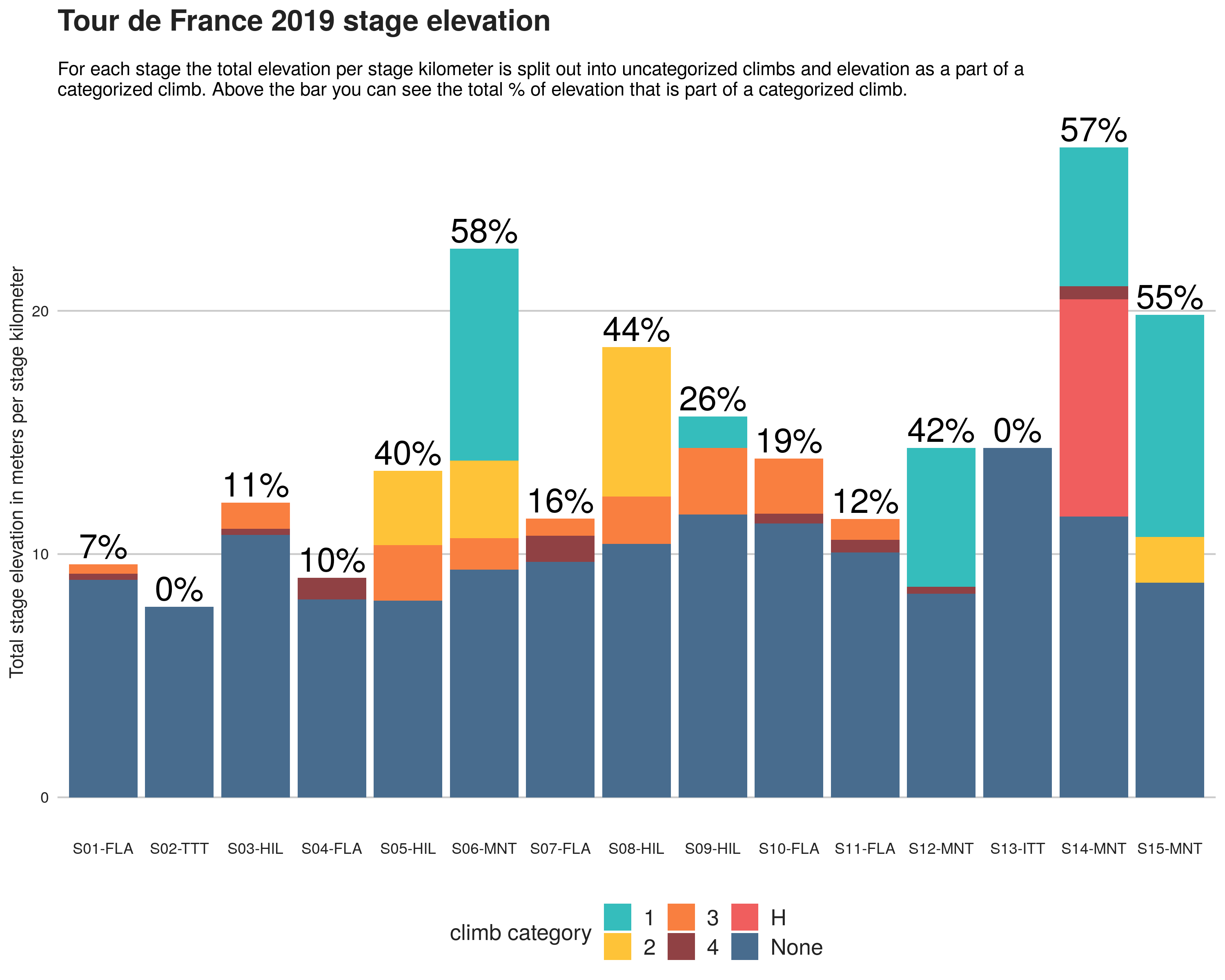 Tour de France 2019 stage elevation per stage kilometer and the percentage of elevation that is categorized.