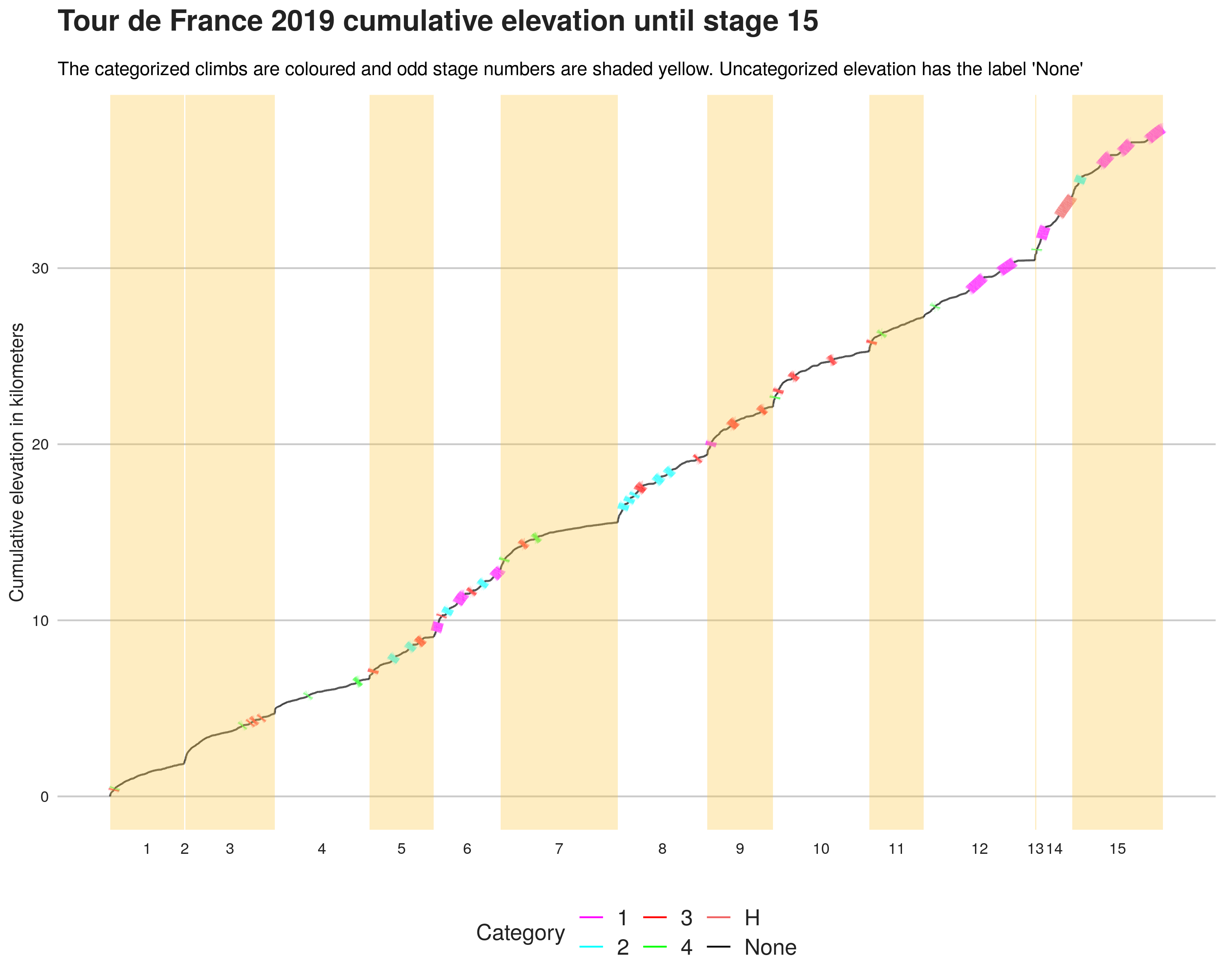 Tour de France 2019 cumulative stage elevation with categorized climbs highlighted.