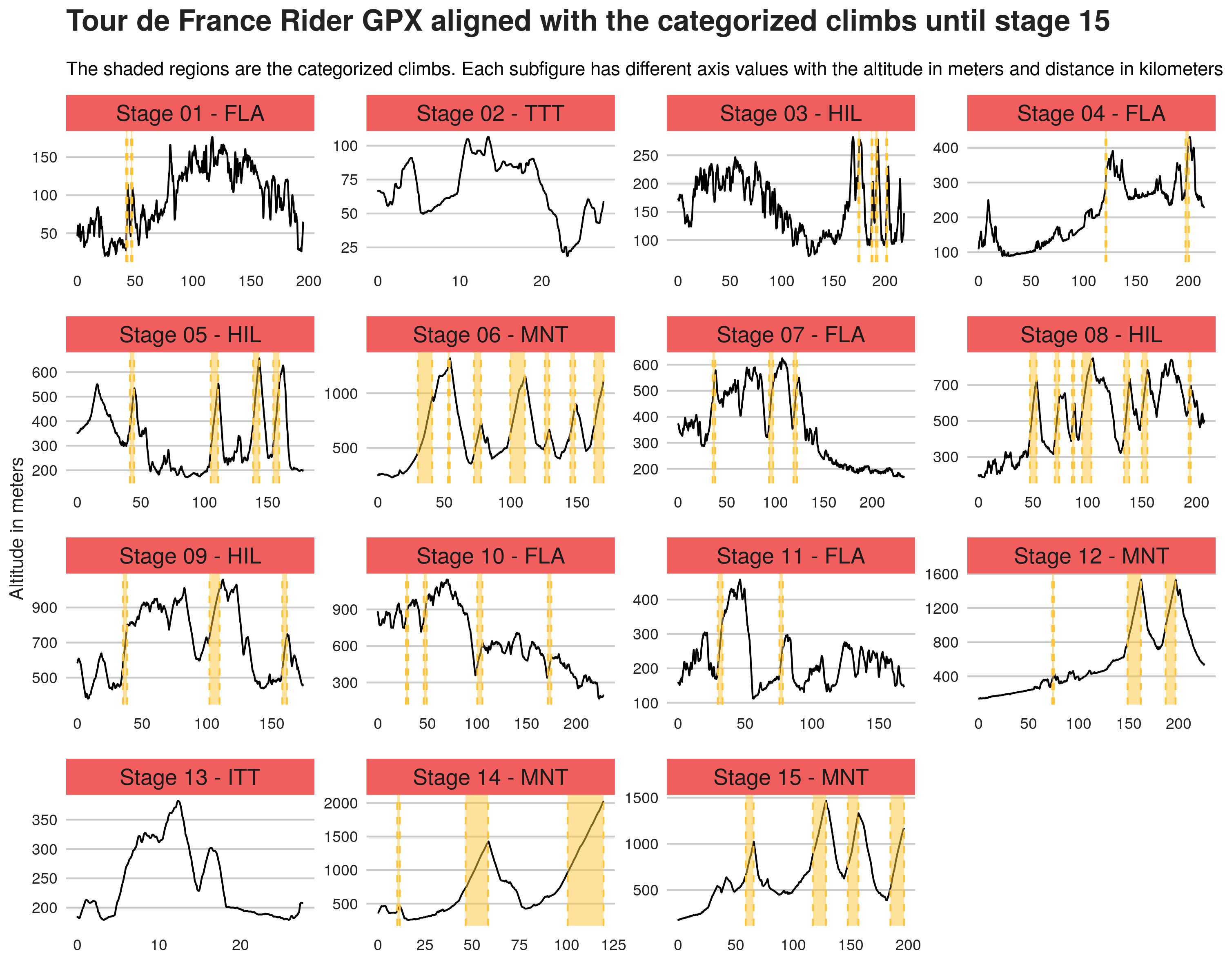 Tour de France 2019 profiles from Thibaut Pinot and Sébastien Reichenbach GPX data.