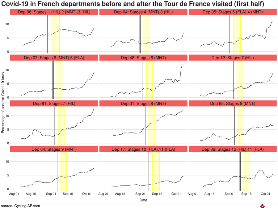 Covid-19 incidence in the French departments before and after the Tour de France visited. In this figure you see the departements that were visited in the first half of the tour.