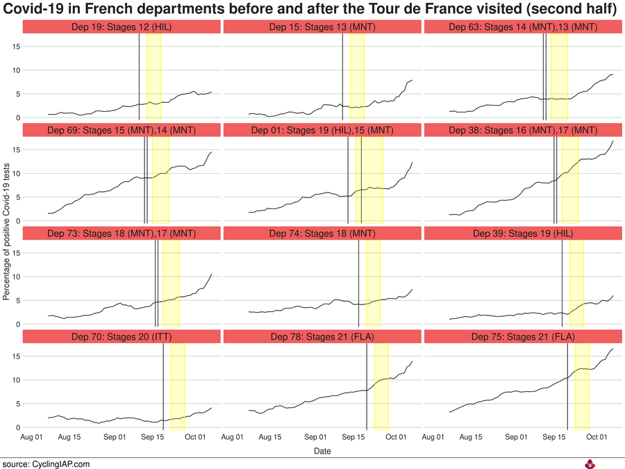 Covid-19 incidence in the French departments before and after the Tour de France visited. In this figure you see the departements that were visited in the second half of the tour.