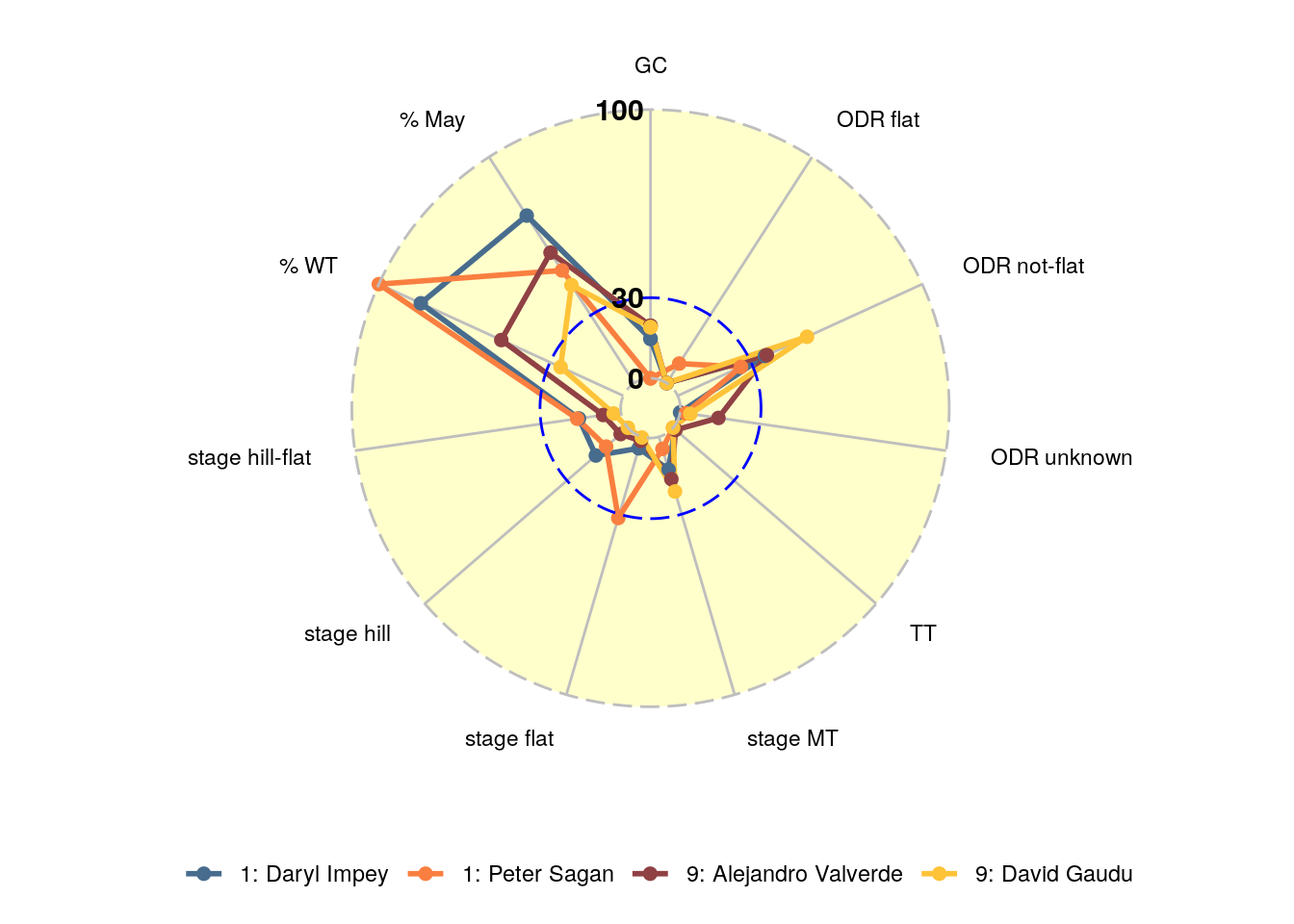 Scores per dimension for D. Impey and P. Sagan (cluster 1) / A. Valverde and D. Gaudu (cluster 9)